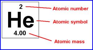 atomic mass Helium