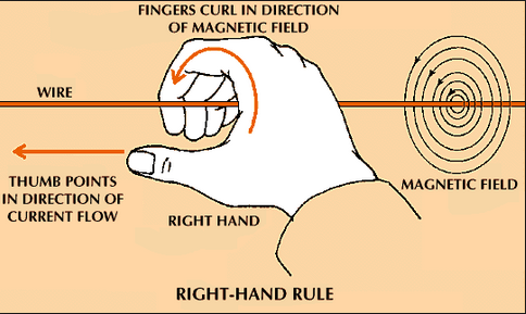 right hand curl rule