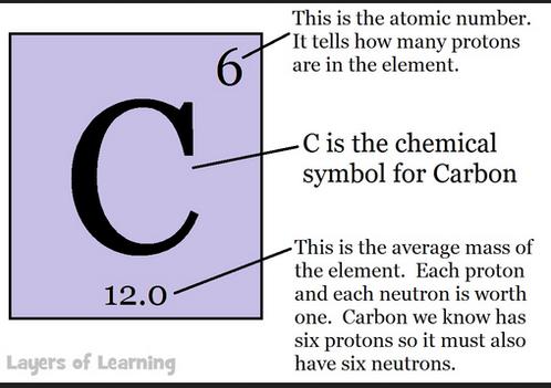 carbon 12 p-1