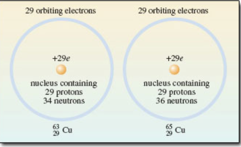 copper atomic isotopes